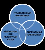 Концепцией стратегических направлений МБУК ЦБС