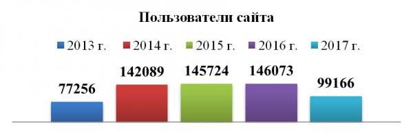 Пользователи сайта 2017